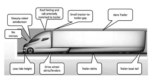 Concepto aerodinámico d Navistar.