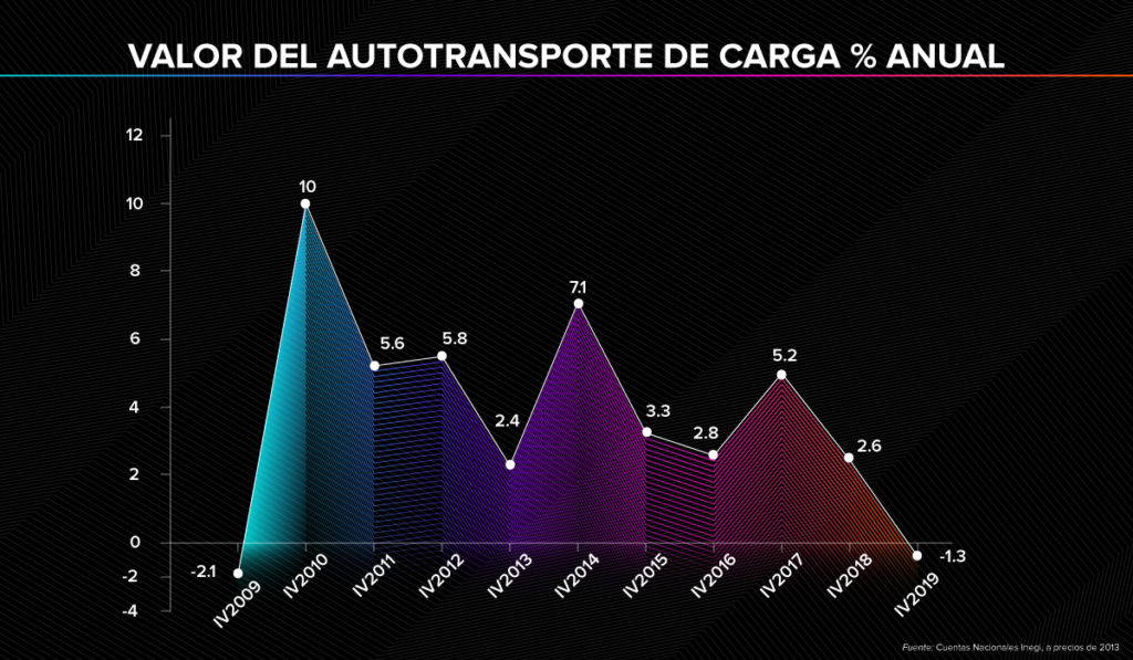 Autotransporte de carga cierra 2019 en número rojos