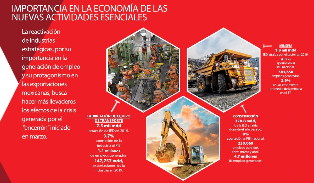 Importancia de la industria automotriz, la construcción y minería en la economía de México.
