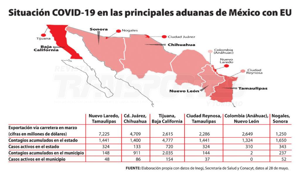 Estado de salud al que llegan, este 1 de junio, los municipios donde se ubican las seis principales aduanas de exportación hacia EU.