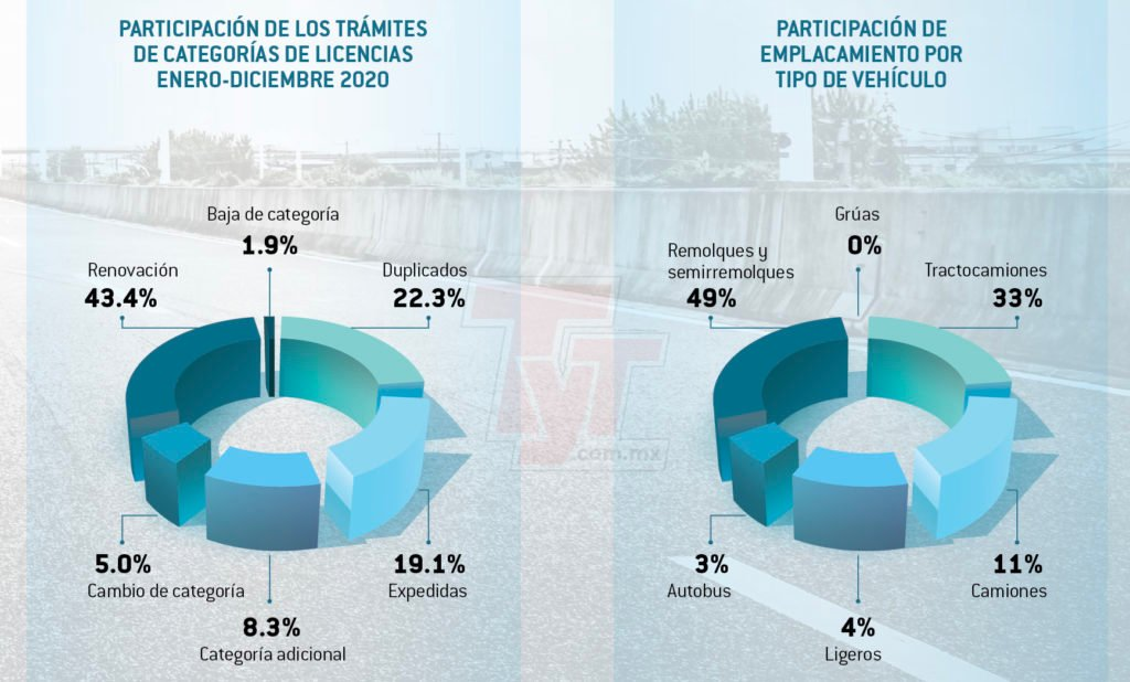 El efecto dominó en los trámites para el autotransporte