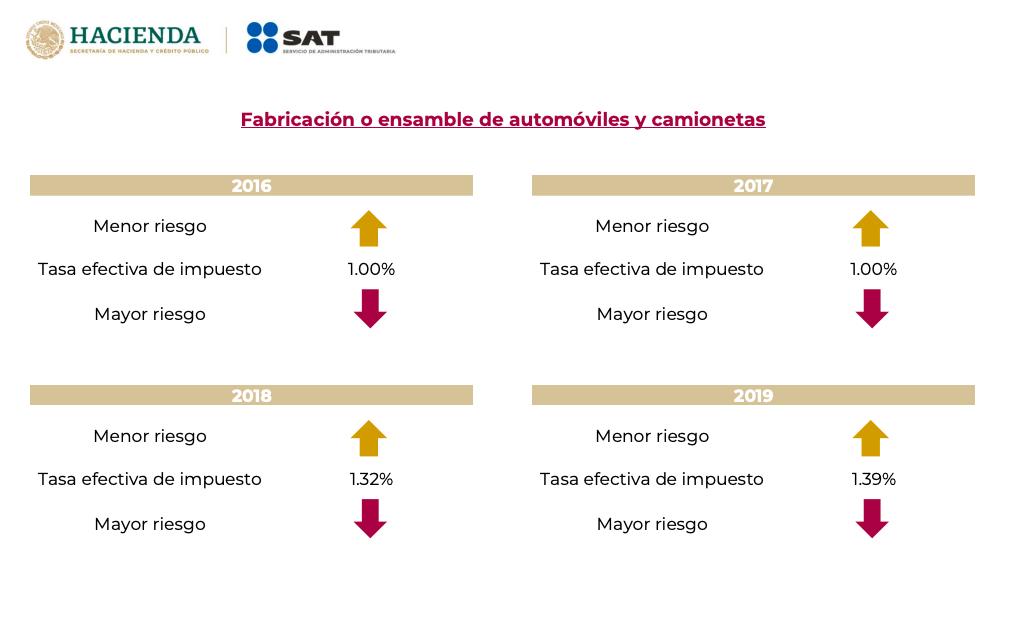tabla-sat-tasa-efectiva-pago-impuestos