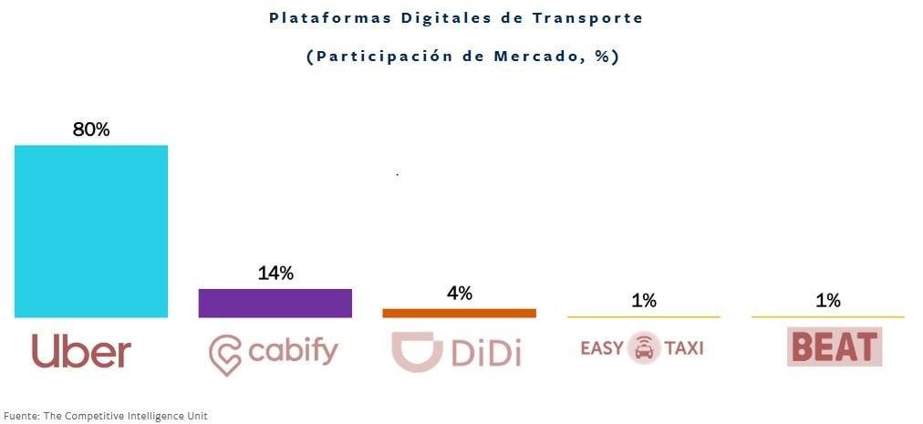 apps-transporte-participacion-mercado-mexico-2020